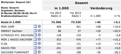 Radioreichweiten für Sachsen, Quelle: reichweiten.de.