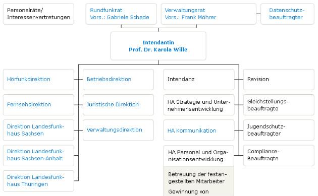 So sieht die MDR-Struktur bisher aus. Künftig soll sich das ändern – das haben die Direktoren beschlossen (das Bild ist verlinkt und führt zum MDR-Organigramm).