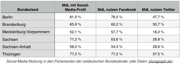 Bundesländer-Vergleich