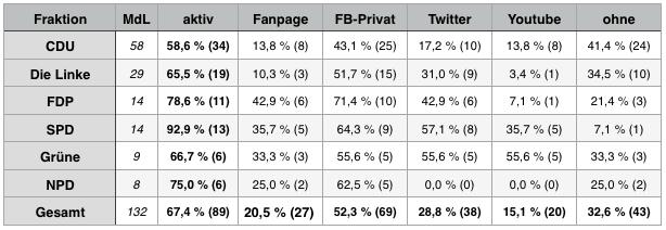Fraktionen-Social-Media-August2014