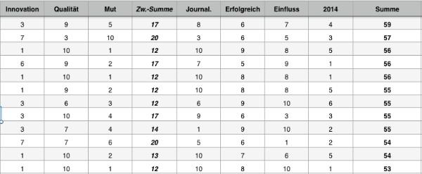 Ausriss aus der internen Bewertungsliste für die Funkturm-Top-100.