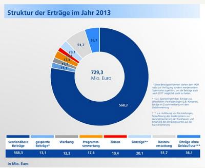 Übersicht über die MDR-Einnahmen (Screenshot). Quelle: MDR