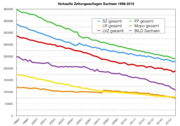 IVW-Sachsen-1998-2015